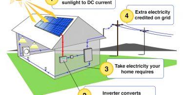 how does solar power work? \u2013 creative living how do solar panels work? solen energy uk