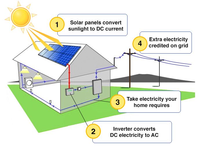 how does solar power work creative living